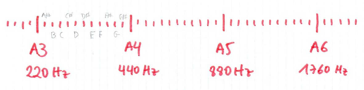Cálculo de la frecuencia de nuestras notas musicales | El Club del ...