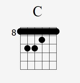 Guitarra: Acorde mayor en cuarta posición CAGED | El Club ...