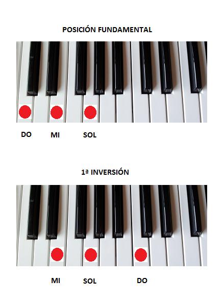 La 1ª inversión de Do mayor en el piano